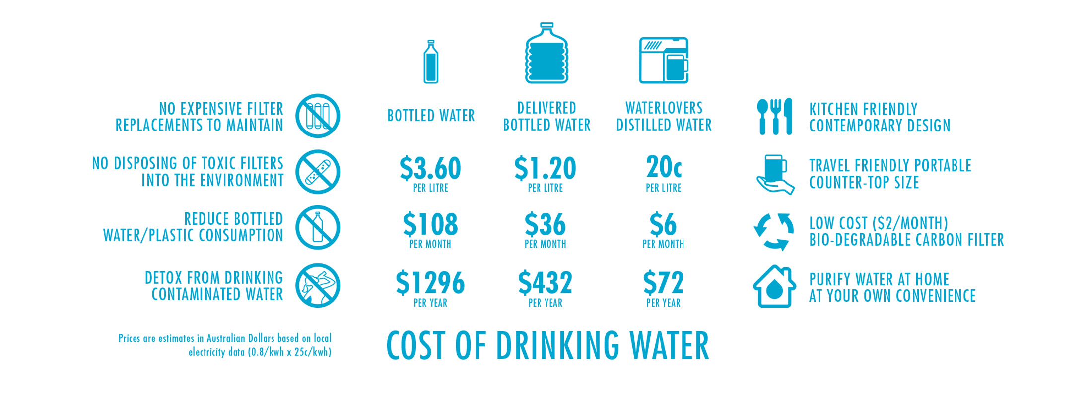 waterlovers_cost-of-water-comparison2