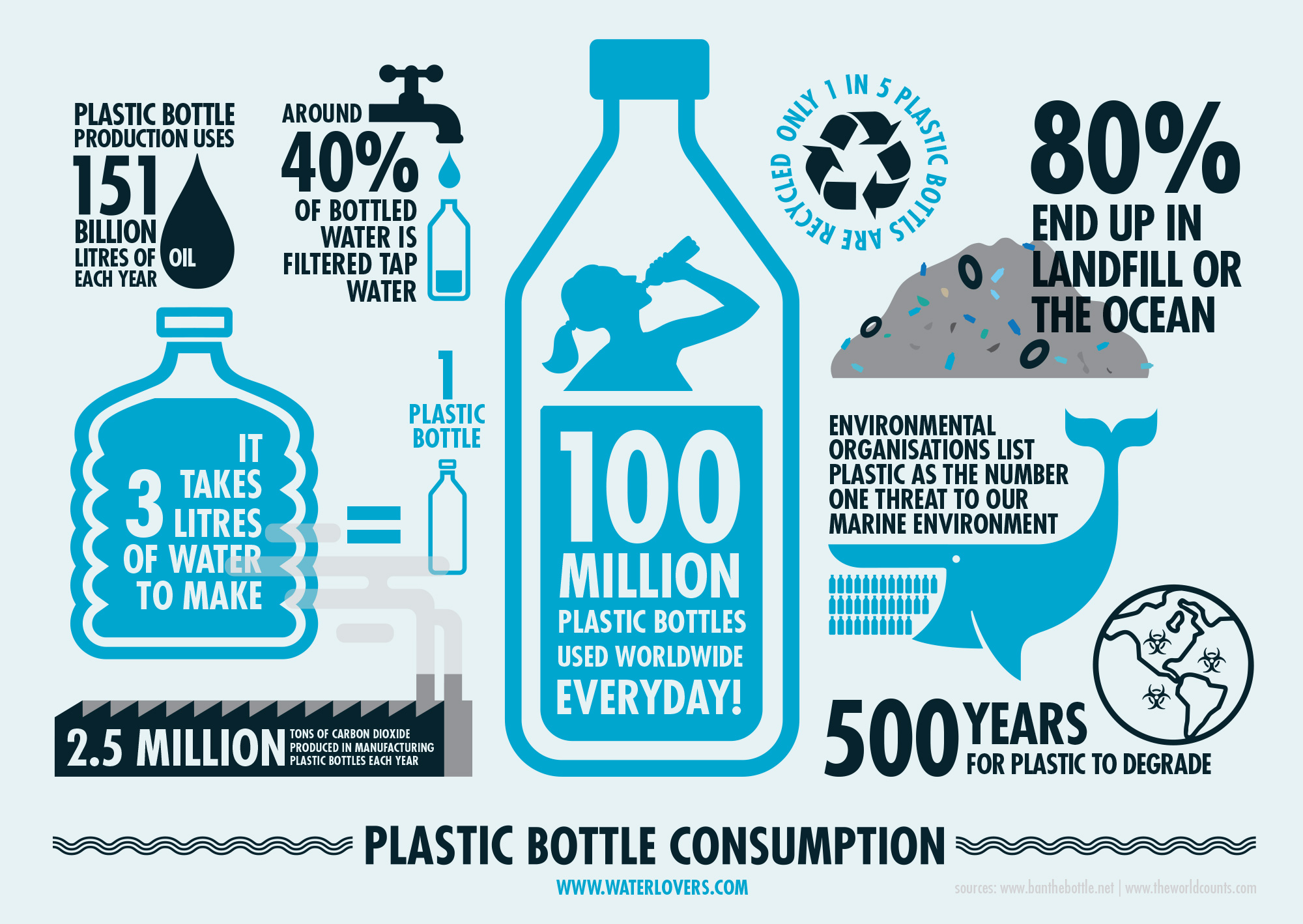 plastic-bottles-infographic-bottled-water-waterlovers-australia