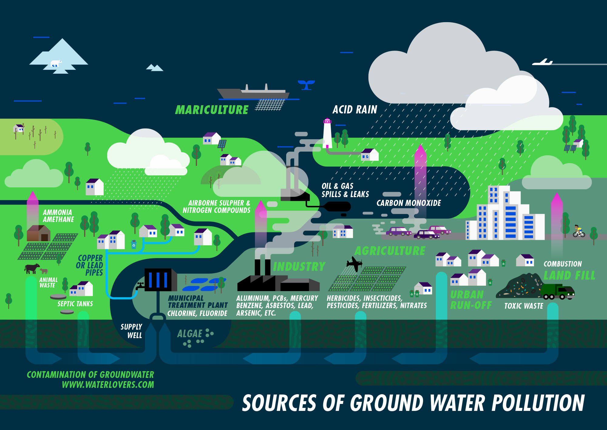 water-pollution-diagram-by-waterlovers-infographic_poster-design2017